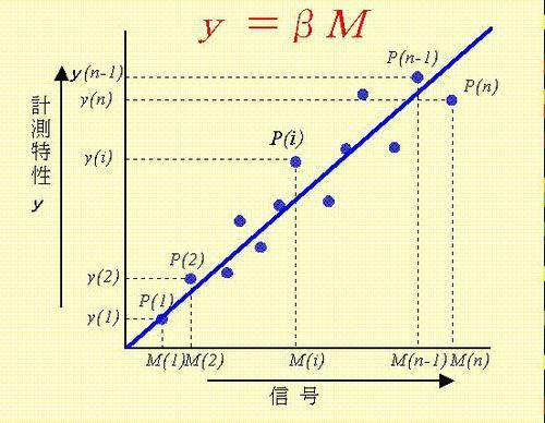 121206(y=βM).JPG