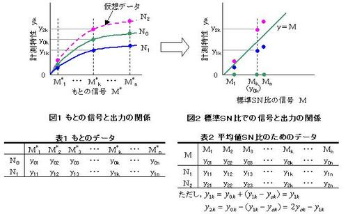130514(仮想データを使った標準SN比).JPG