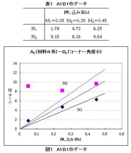 130628(表1、図1).JPG