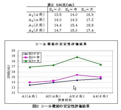 130628(表2、図2).JPG