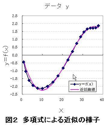 130802(多項式による近似の様子).JPG