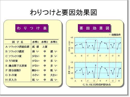 130830(わりつけと要因効果図).JPG