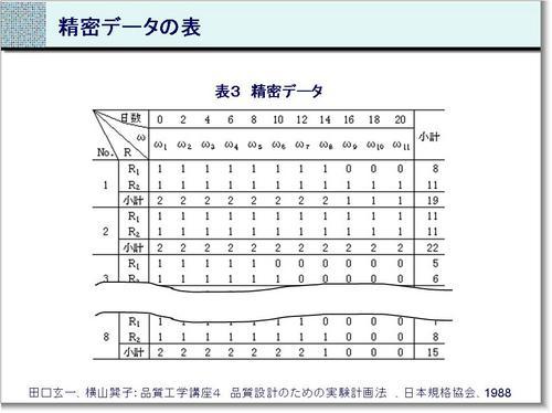 131127-精密データの表.JPG
