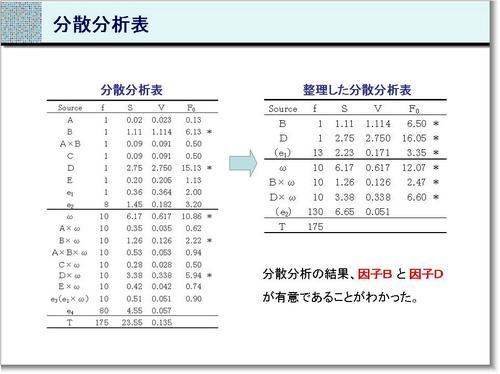 131129-分散分析表.JPG