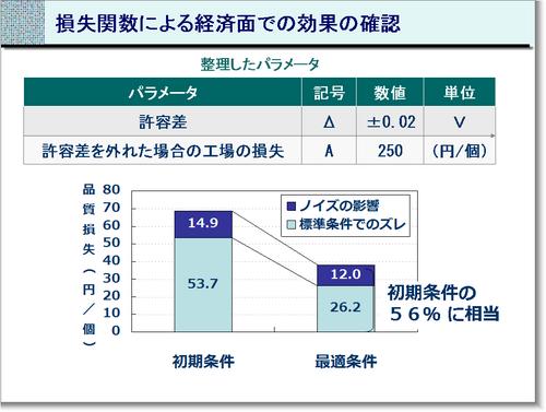損失関数による経済面での効果の確認.png